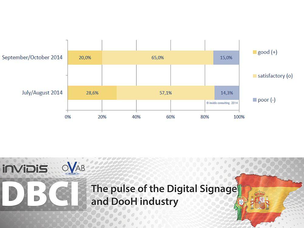 DBCI Spanien u. Portugal: Aktuelle Lage Sept./ Okt. 2014 (Grafik: invidis.de)