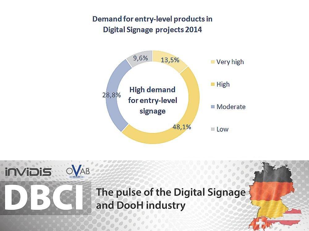 Nachfrage nach Entry Signage im Jahr 2014 (Grafik: invidis.de)