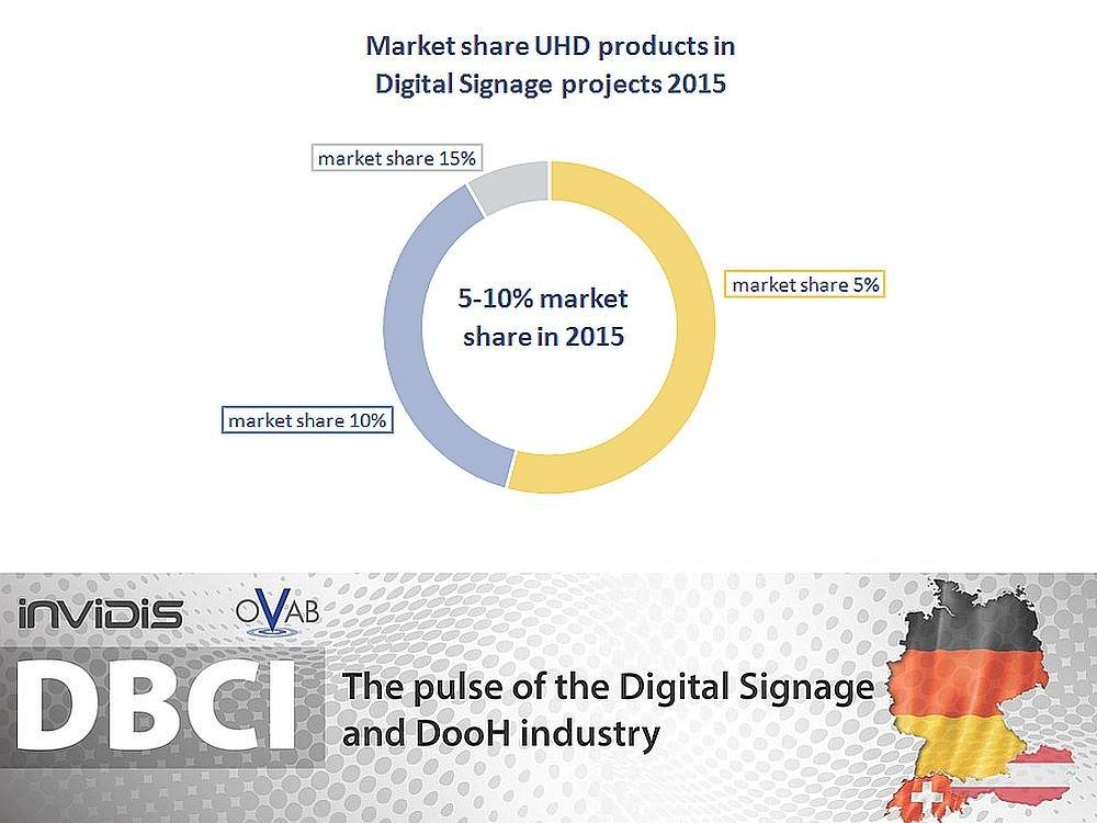 DBCI DACH Nov./ Dez. 2014: Ultra HD-Prognose (Grafik: invidis.de)