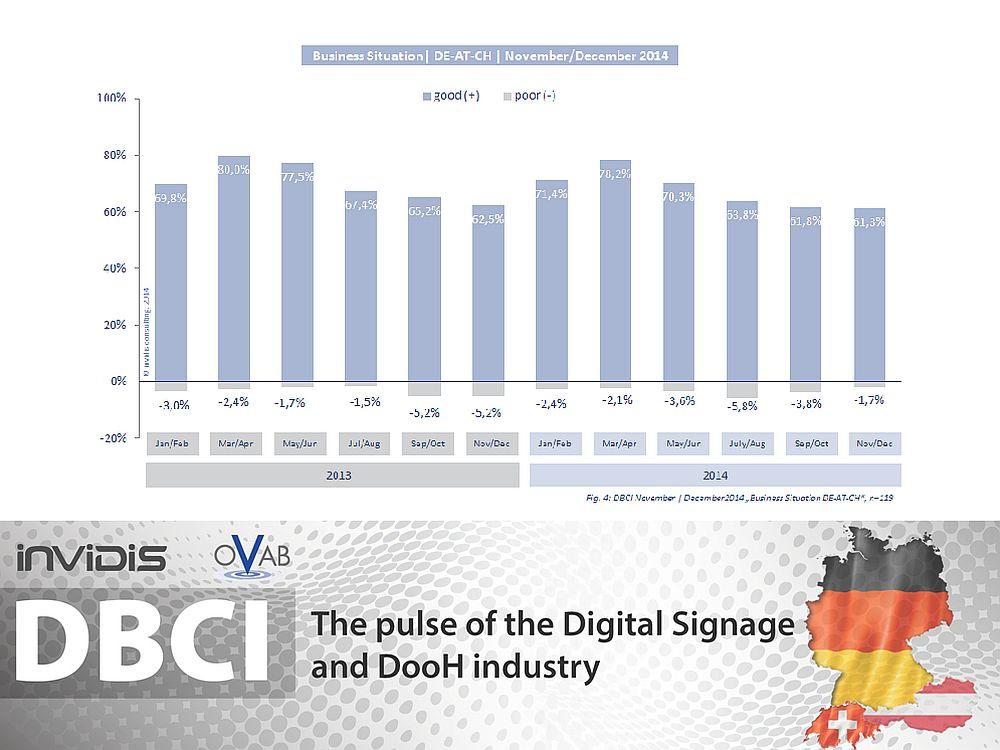 DBCI DACH: Indexentwicklung 2013 und 2014 (Grafik: invidis.de)
