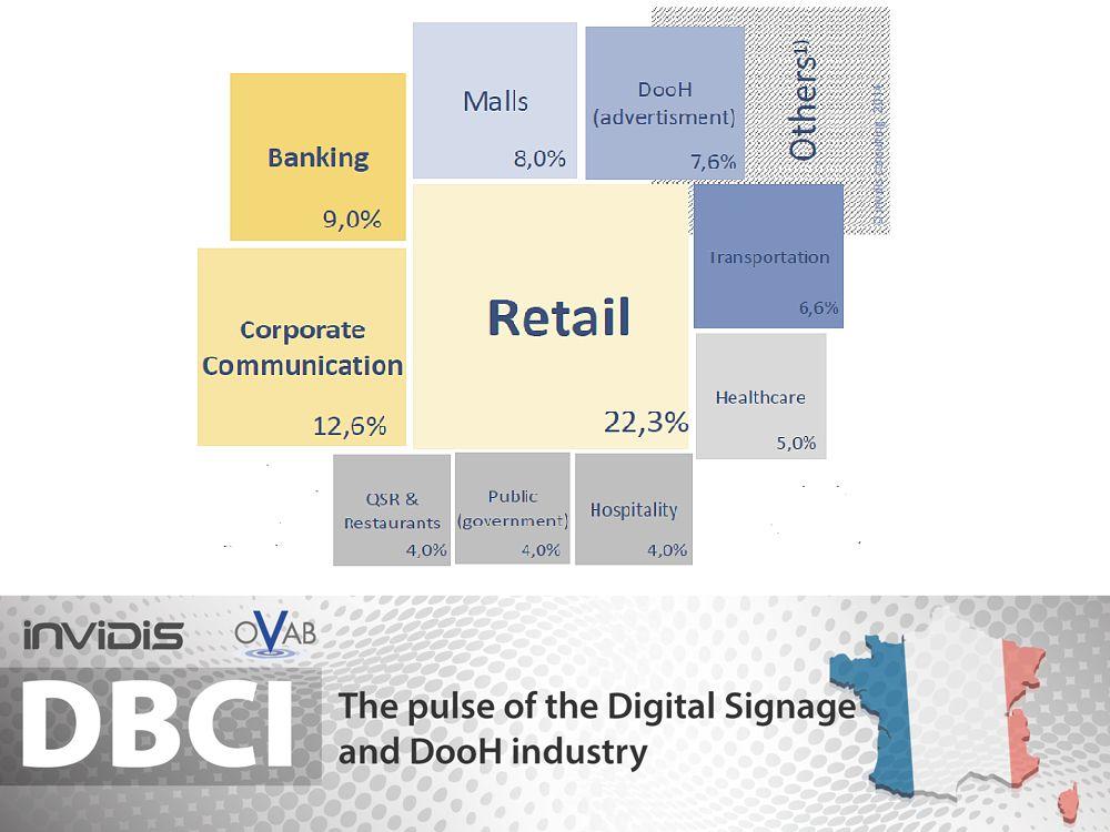 DBCI France Nov./ Dez. 2014: Vertikale Märkte (Grafik: invidis.de)
