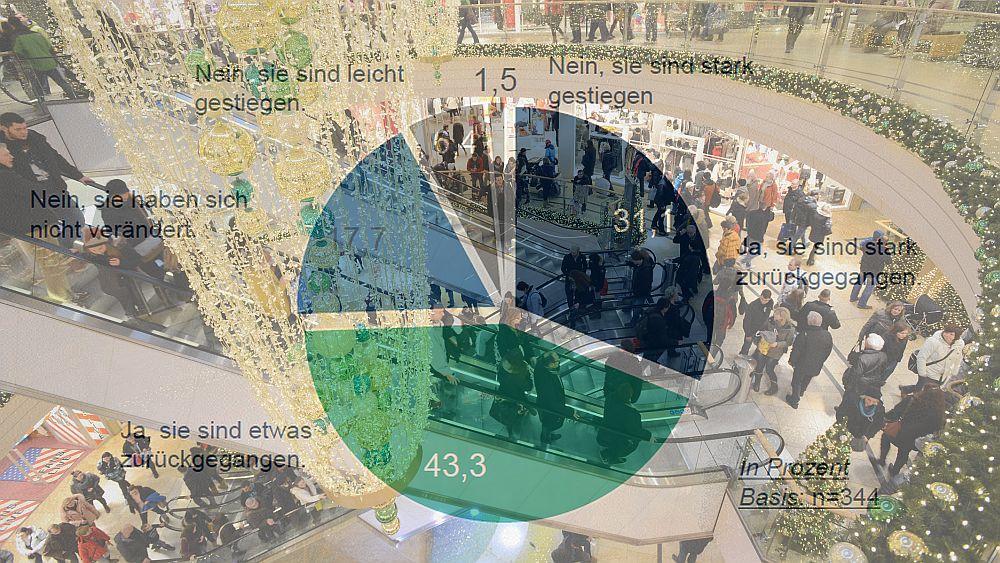 Situation am PoS: Drei Viertel der Händler beklagen eine sinkende Kundenfrequenz  (Grafik: IFH/ HDE; Foto: ECE; Montage: invidis.de)