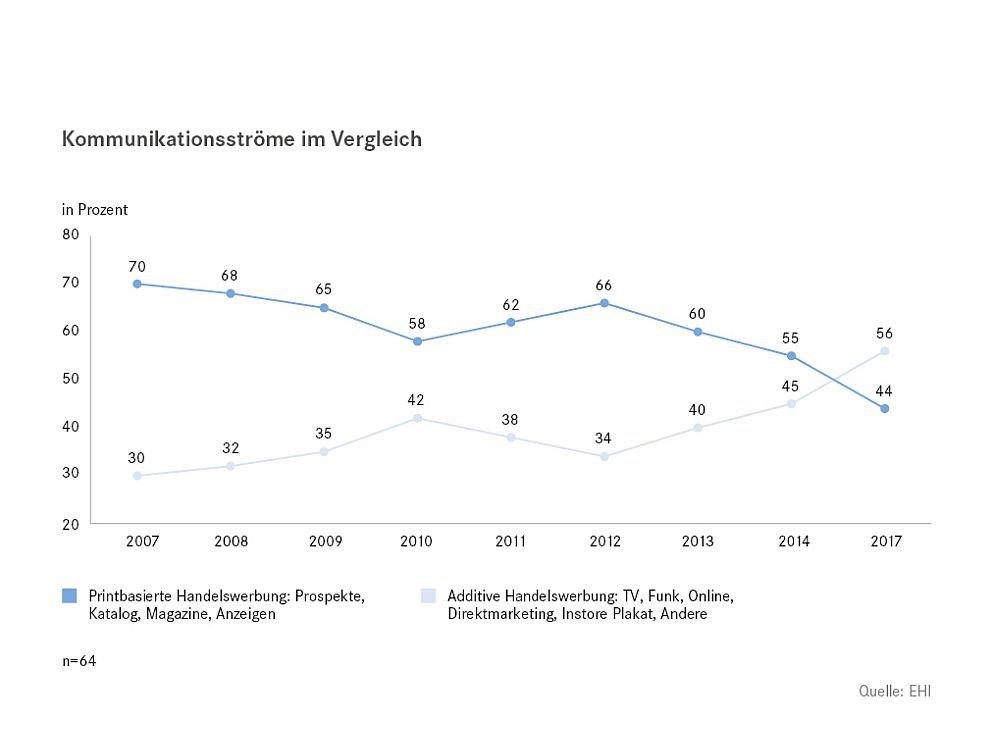 Prognose zur Werbung im Handel: Instore-Marketing wird immer wichtiger (Grafik: EHI)