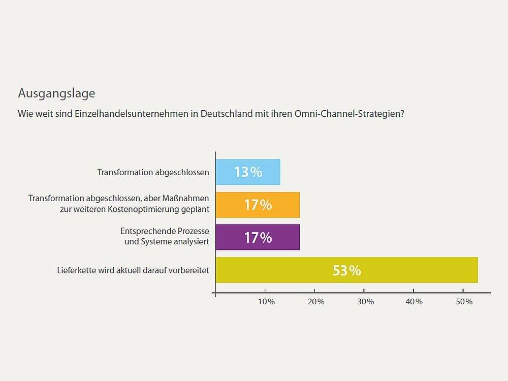 Wie weit deutsche Retailer bei Omnichannel aktuell sind (Grafik: Deutscher Handelskongress/ Tata Consultancy Services)