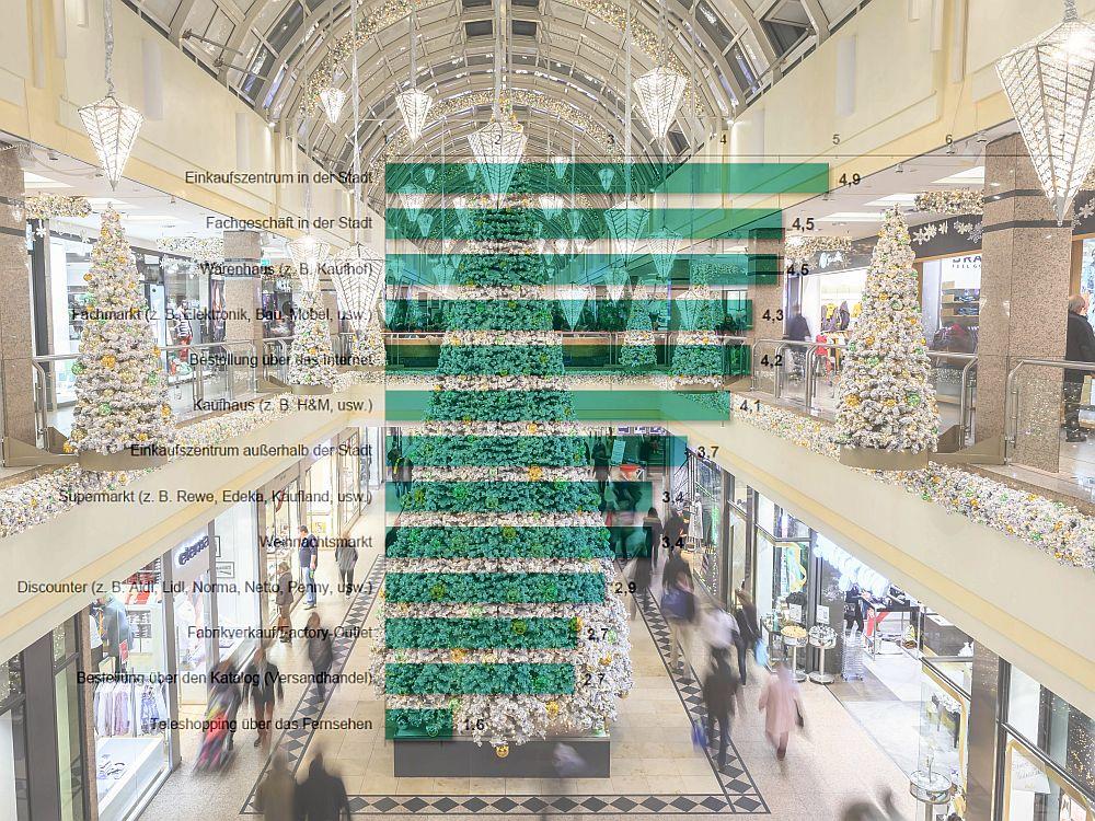 Wo die Deutschen gerne die Geschenke besorgen (Grafik: HDE; Foto: ECE; Montage: invidis.de)