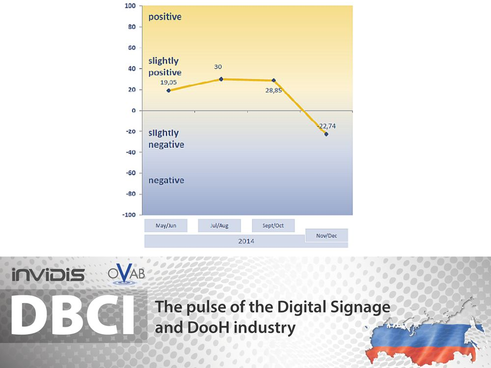 DBCI Russland Nov./ Dez. 2014 (Grafik: invidis.de)