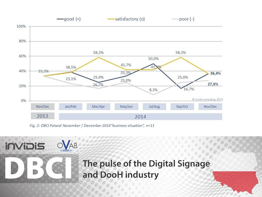 DBCI Poland |Business sentiment ends the year on a positive trend