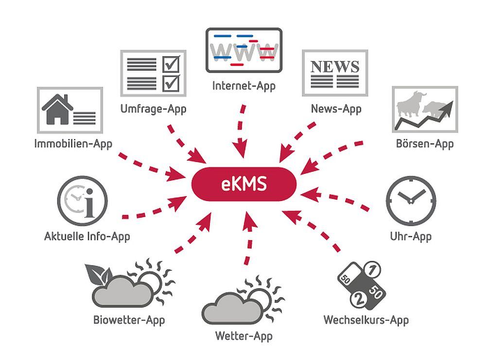 Neue eKMS-Apps von engram (Grafik: engram)
