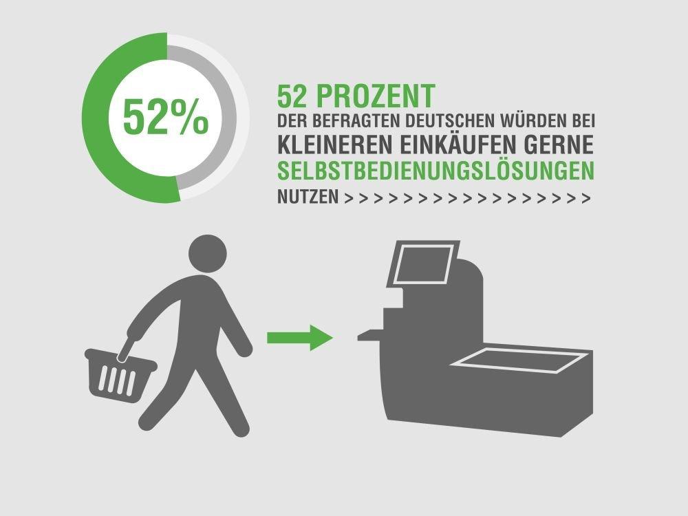 SCO: Nutzungsbereitschaft unter deutschen Verbraucherinnen und Verbrauchern (Grafik: NCR)