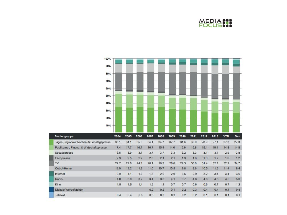 Seit 2014: Werbedruck-Verteilung nach Medien (Grafik: Media Focus)