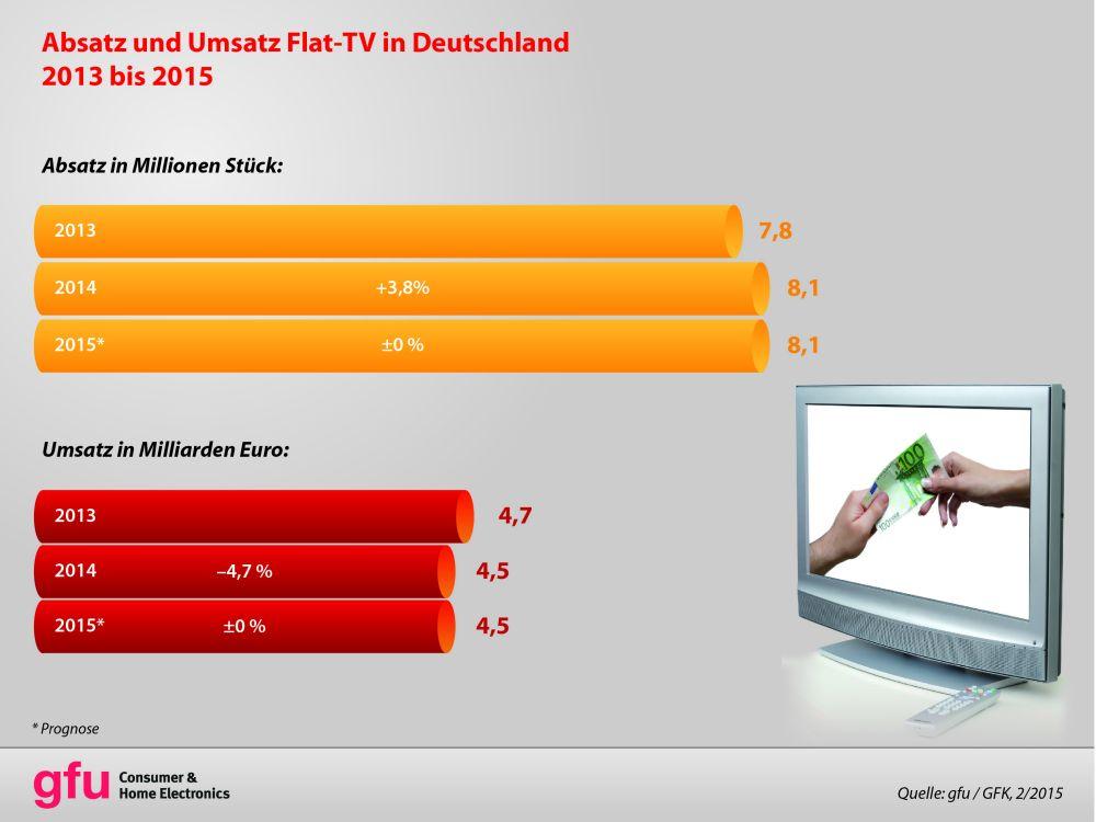 CEMIX 2014: Absatz von TVs in Deutschland (Grafik: gfu/ GfK)