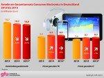 CEMIX 2014: Anteile am Gesamtumsatz (Grafik: gfu/ GfK)