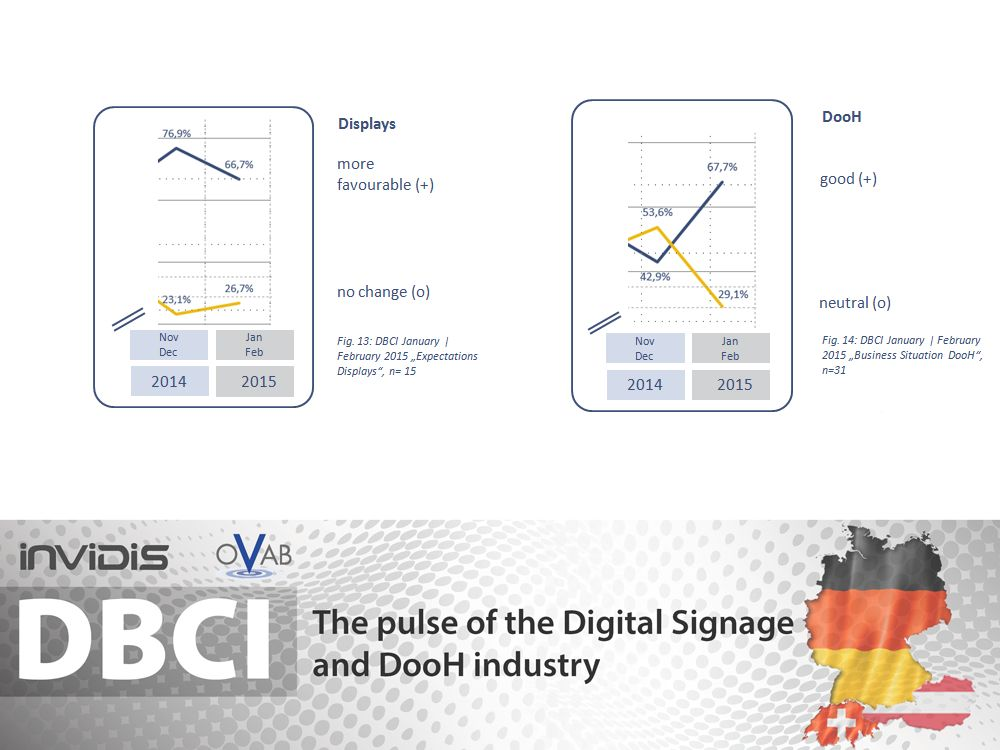 DBCI DACH Jan./ Feb. 2015: Segmente Displays und DooH (Grafik: invidis)