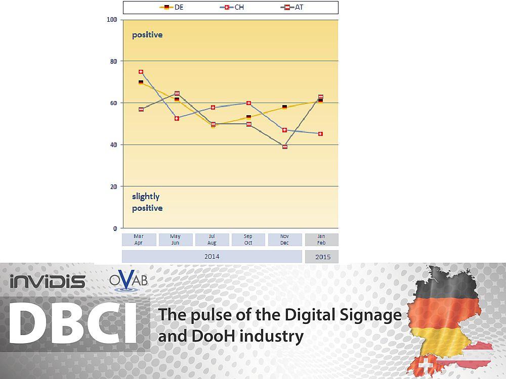 Unterschiede zwischen den drei Ländern: DBCI DACH Januar/ Februar 2015 (Grafik: invidis)