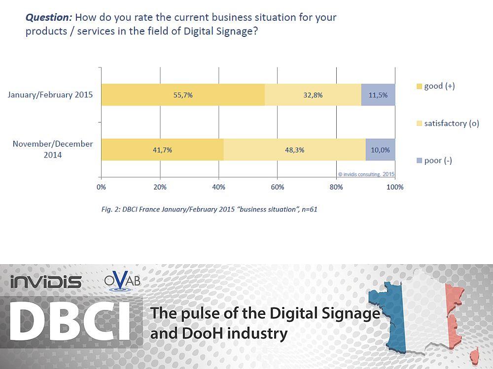 DBCI Frankreich Jan./ Feb. 2015: aktuelle Geschäftslage (Grafik: invidis)