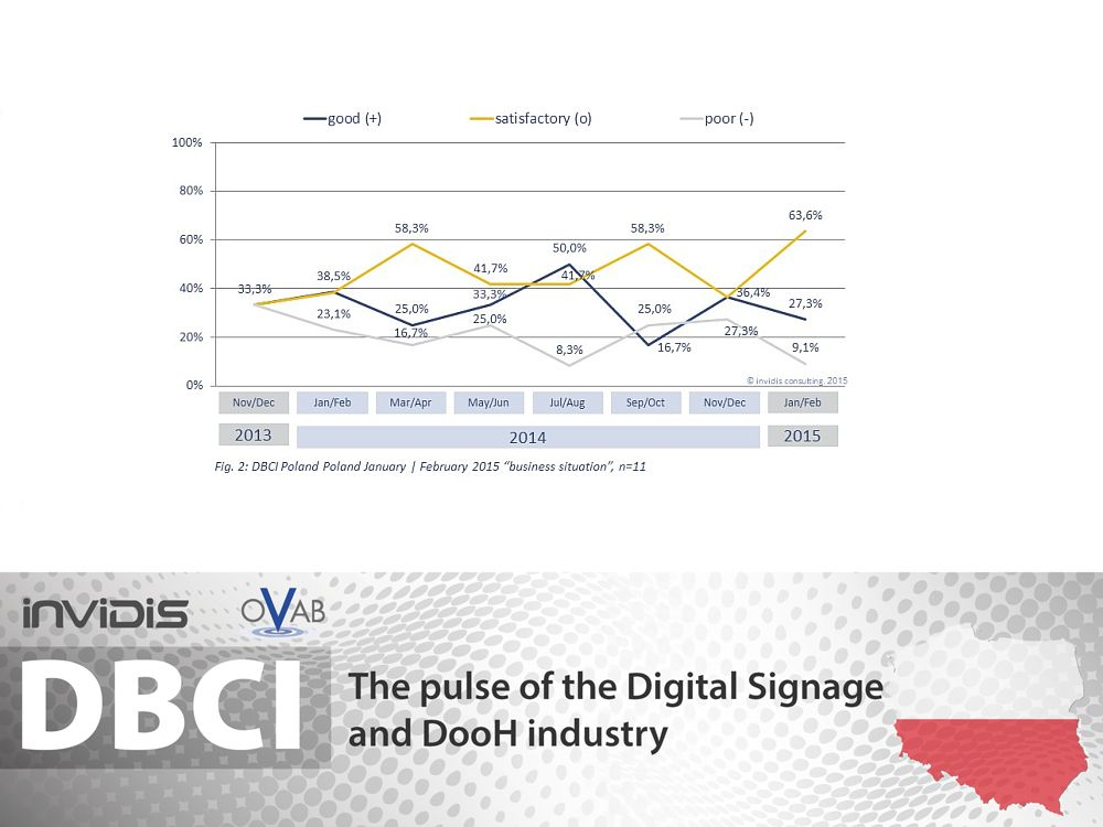 DBCI Polen Jan./ Feb. 2015: aktuelle Geschäftslage (Grafik: invidis)