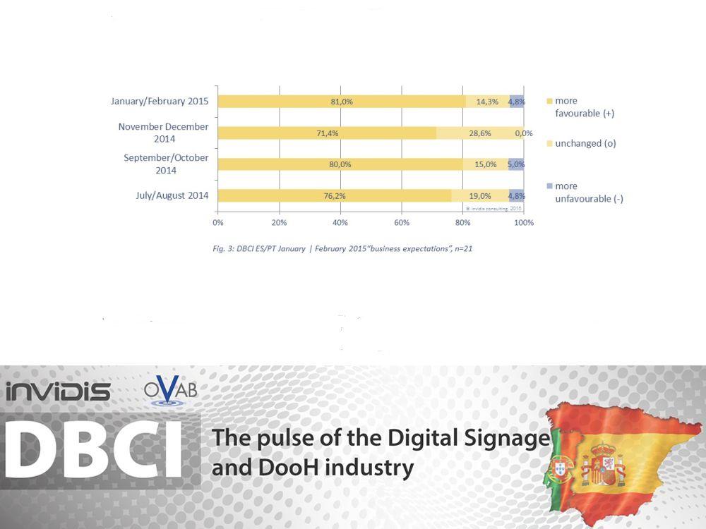 DBCI Spanien Portugal Jan./ Feb. 2015: Hohe Erwartungen zu Jahresbeginn (Grafik: invidis)