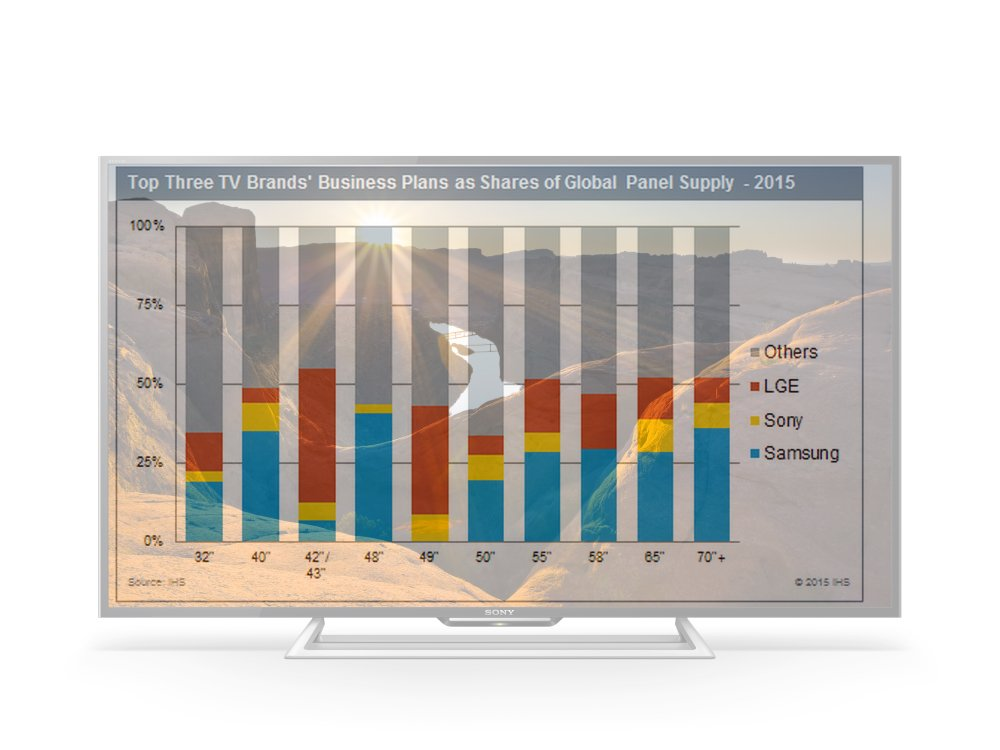 TV Panel-Markt 2015: Wo Samsung LG und Sony ihre Stärken haben (Grafik: IHS; Foto: Sony; Montage: invidis)