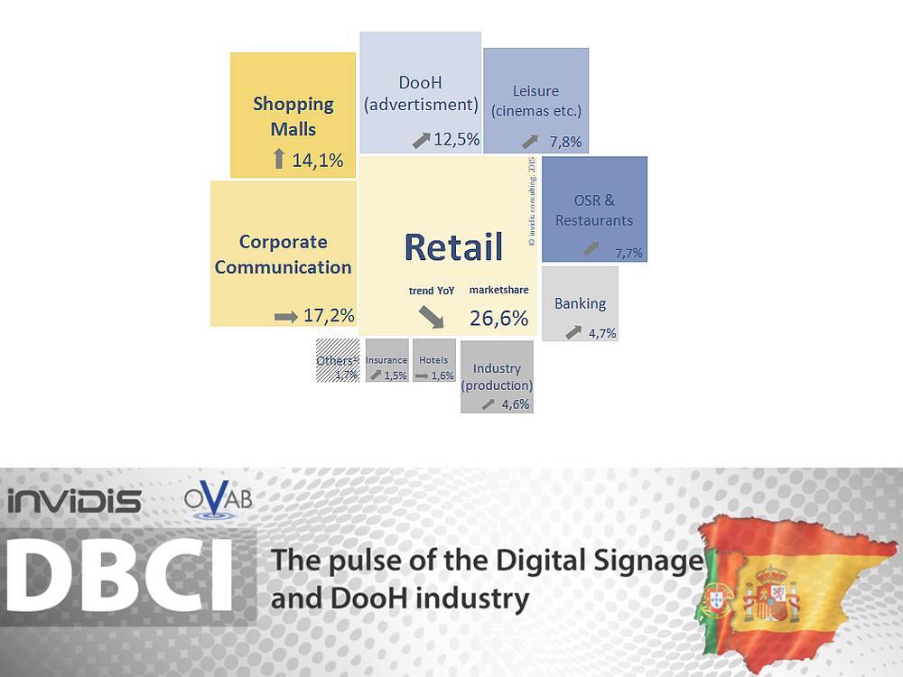 DBCI Spanien und Portugal: die wichtigsten Verticals 2014 (Grafik: invidis)