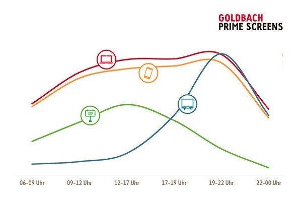 Goldbach Primetime Austria (Photo: Goldbach)