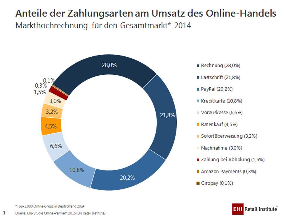 Anteile der Zahlungsarten am Umsatz des Onlinehandels (Grafik: EHI)