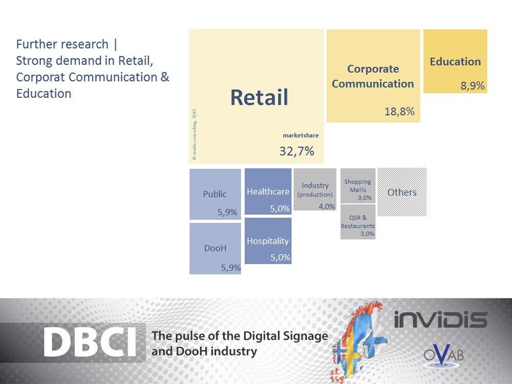 First DBCI Scandinavia: Strong demand in Retail, Corporate Communication & Education (Grafic: invidis)