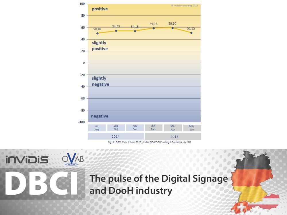 Entwicklung des DBCI DACH bis Mai Juni 2015 (Grafik: invidis)