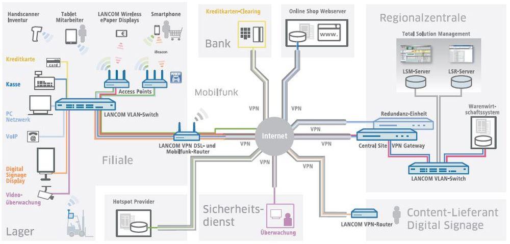 So kann eine komplette Infrastruktur im Handel aussehen