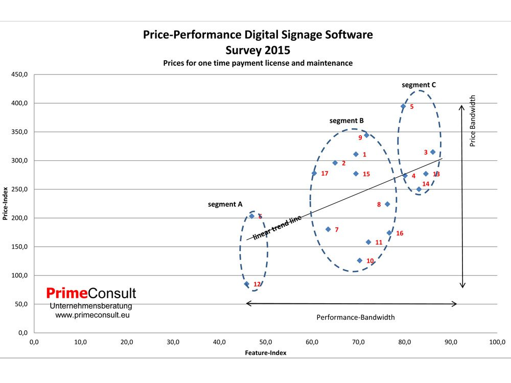 Price-Performance Digital Signage-Software Studie 2015 von PrimeConsult (Grafik: PrimeConsult)