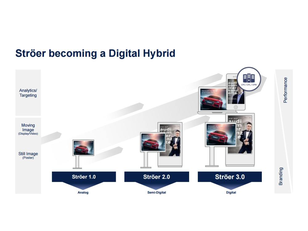 Ströer - Auf dem Weg zum Digital Hybrid (Screenshot: invidis)