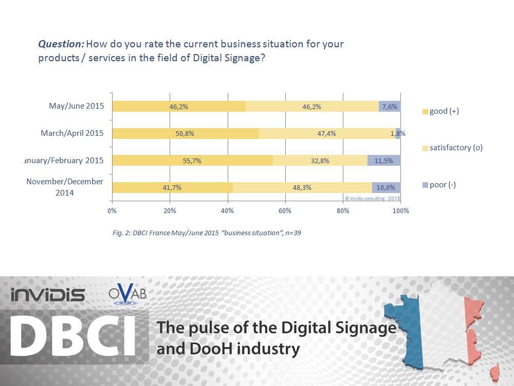 DBCI Frankreich Mai / Juni 2015 - Weniger Optimismus (Grafik: invidis)