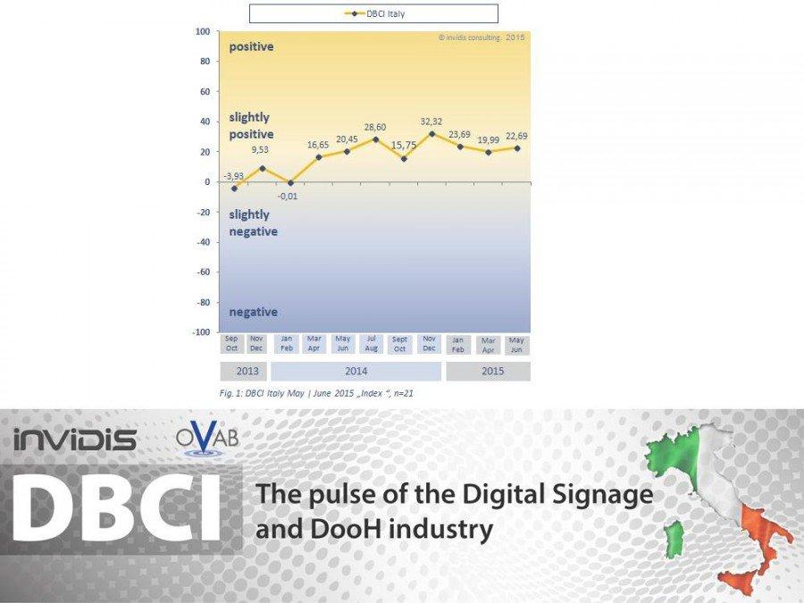 DBCI Italien Mai/ Juni 2015 (Grafik: invidis)