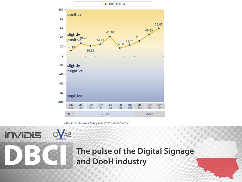DBCI Polen Mai/ Juni 2015: aktuelle Geschäftslage (Grafik: invidis)