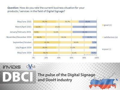 DBCI Russland Mai/ Juni 2015: aktuelle Geschäftslage (Grafik: invidis)