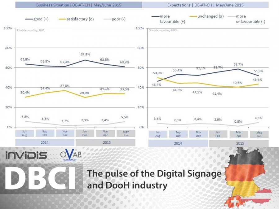 DBCI May/June 2015 | Business situation & outlook slightly more conservative (Grafic: invidis)