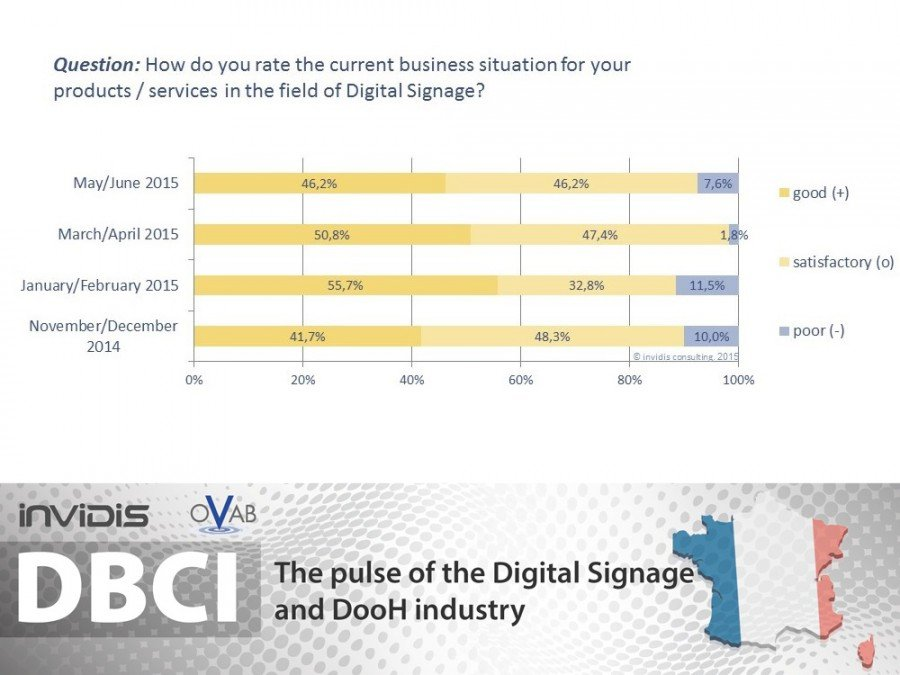 DBCI France May/June 2015 | High satisfaction with the current business situation (graphic: invidis)
