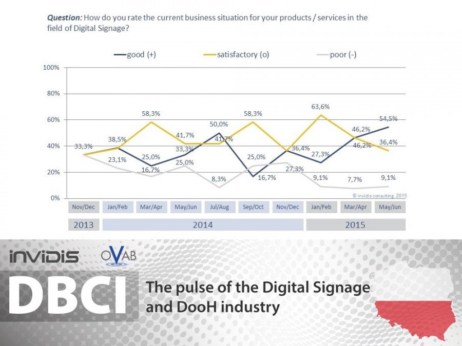 DBCI Poland May/June 2015   Current business situation continues positive trend  (Grafic: invidis)