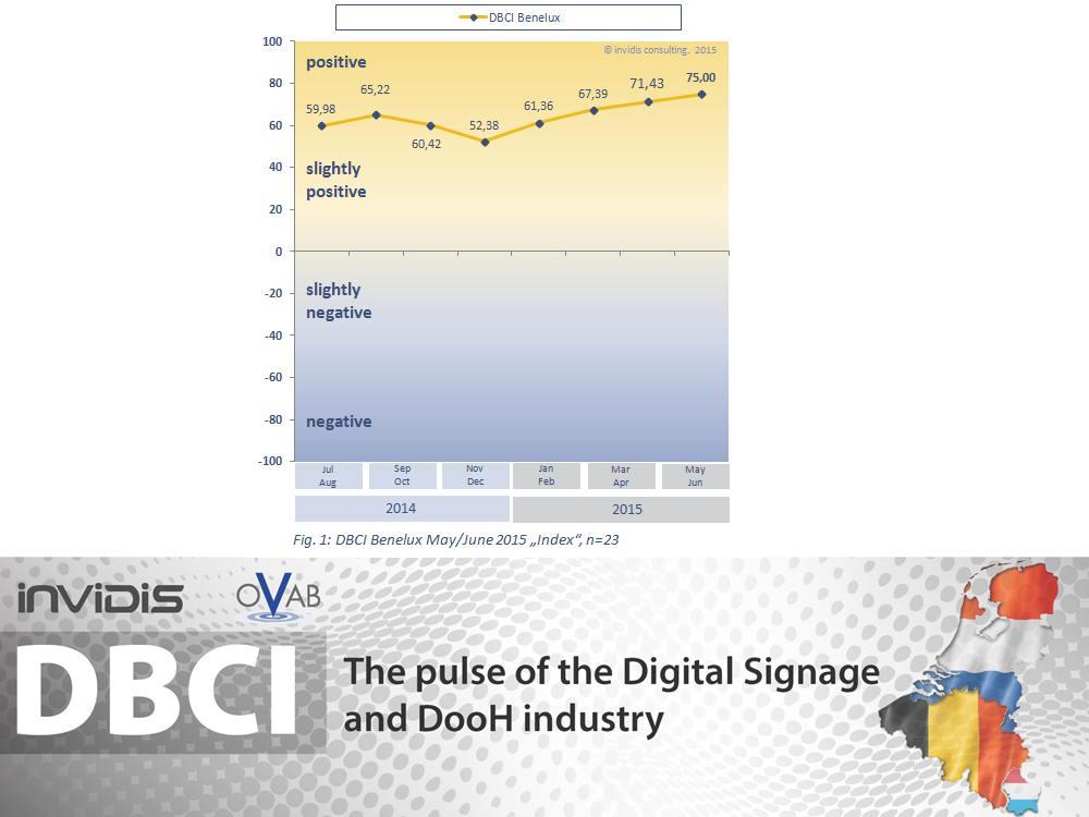 Entwicklung des DBCI Benelux bis Mai / Juni 2015 (Grafik: invidis)