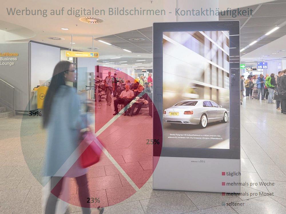 Kontakthäufigkeit - Wie oft Deutsche mit DooH-Screens in Berührung kommen (Foto: IAM; Grafik: FAW/ PosterSelect; Montage: invidis)