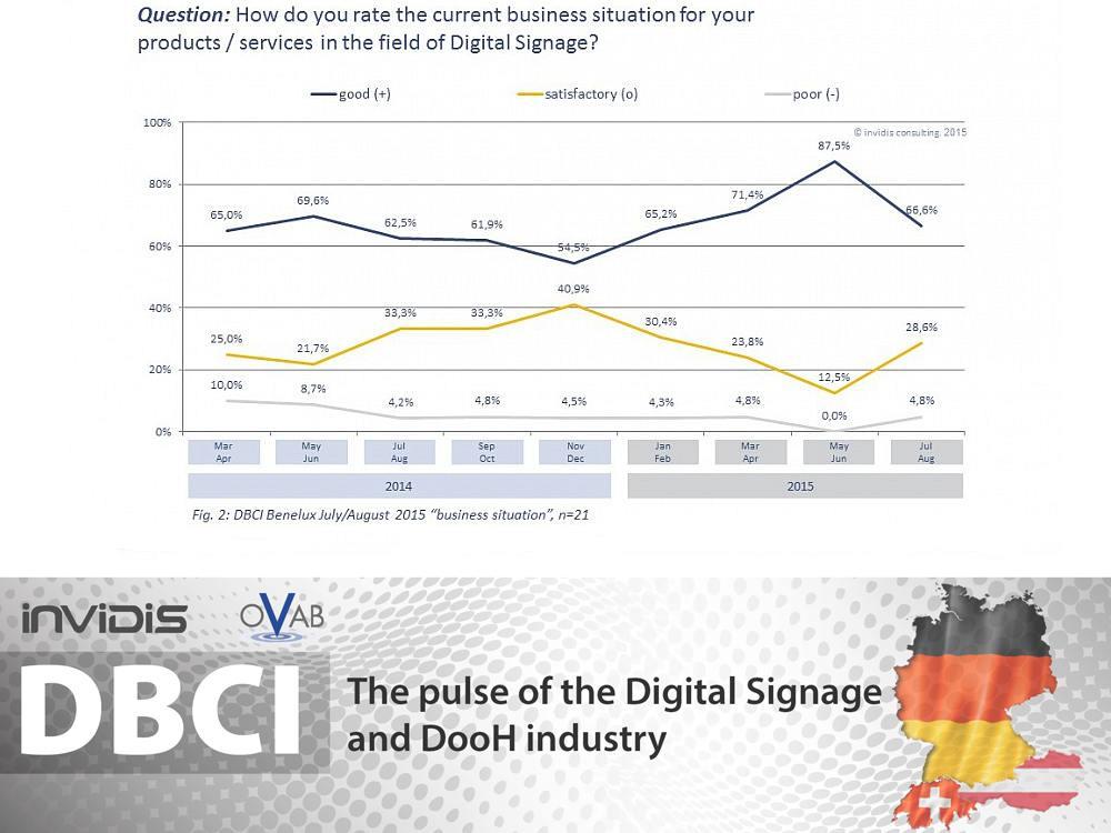 DBCI DACH - aktuelle Geschäftslage Juli und August 2015 (Grafik: invidis)