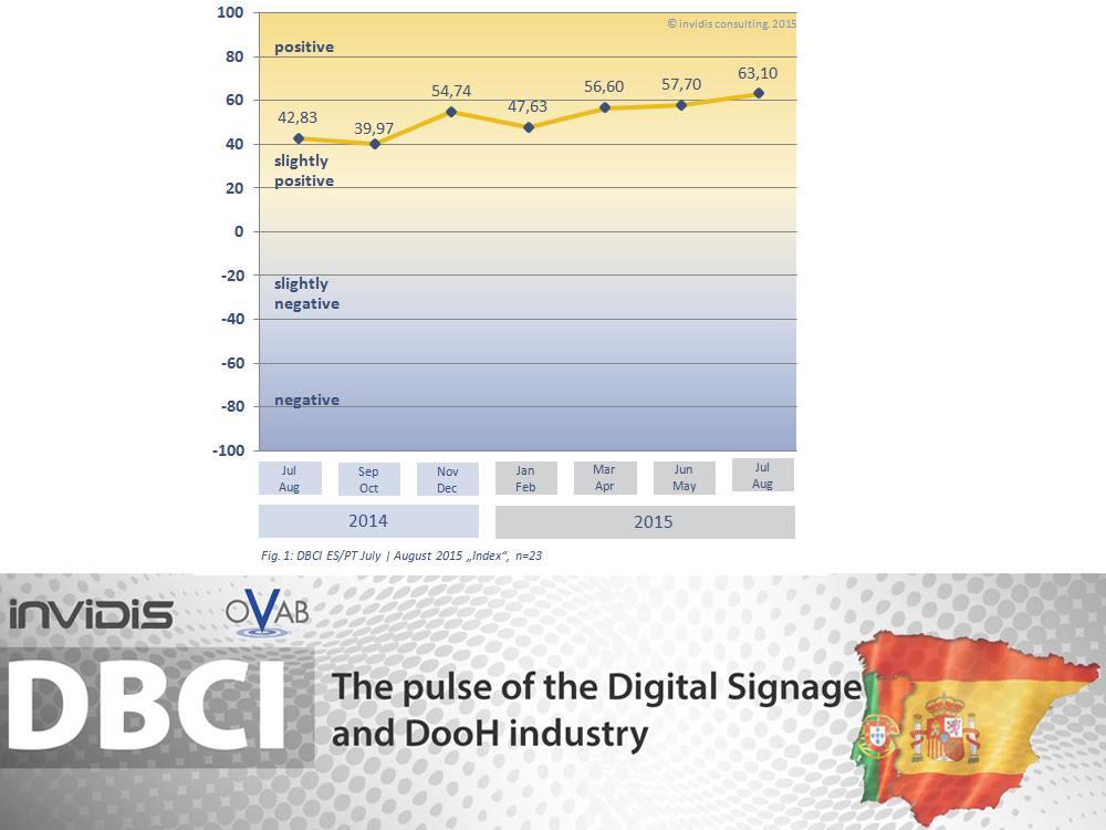 DBCI Spanien Portugal - Indexentwicklung über die letzten 12 Monate (Grafik: invidis)