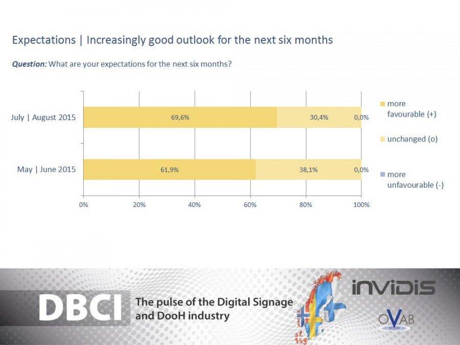 DBCI Skandinavien: Zukunftserwartungen (Grafik: invidis)