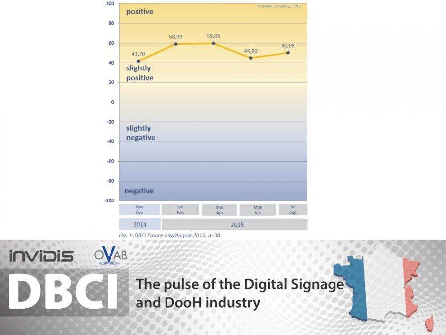 DBCI Frankreich - aktuelle Indexentwicklung (Grafik: invidis)