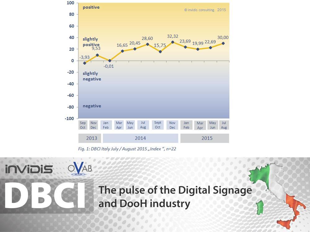 DBCI Italien: Indexentwicklung (Grafik: invidis)