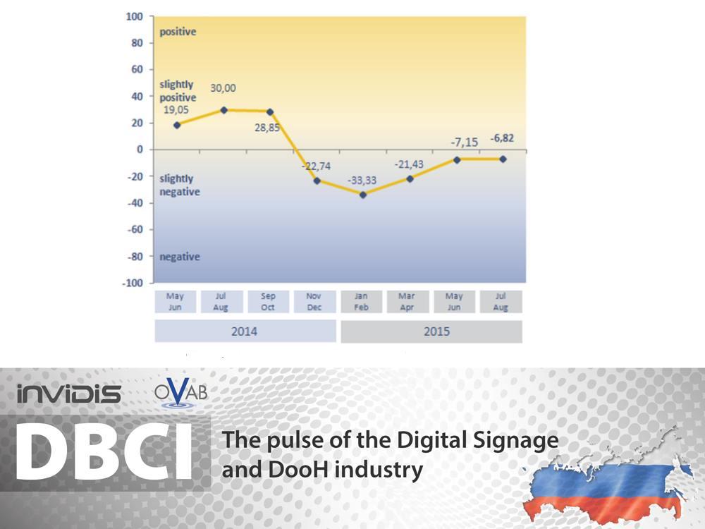 DBCI Russland Juli August 2015 Indexentwicklung (Grafik: invidis)