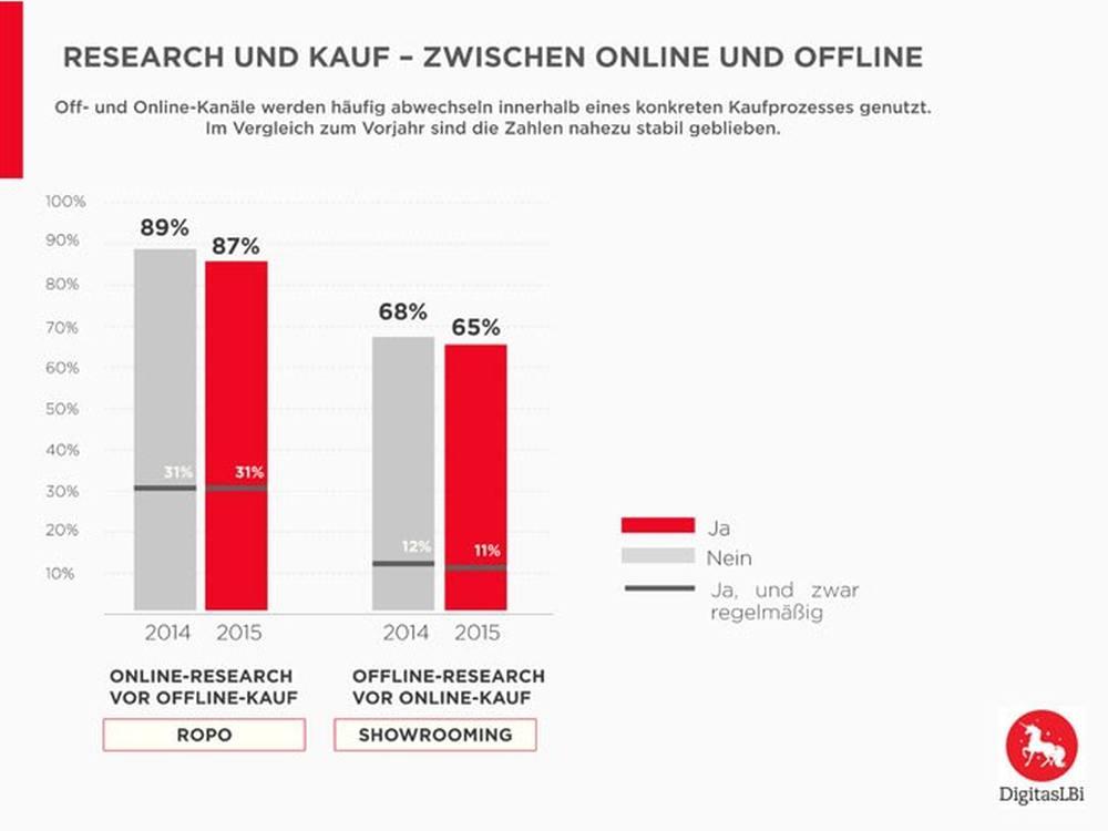 studie deutsche informieren sich online kaufen dann aber am pos invidis. Black Bedroom Furniture Sets. Home Design Ideas