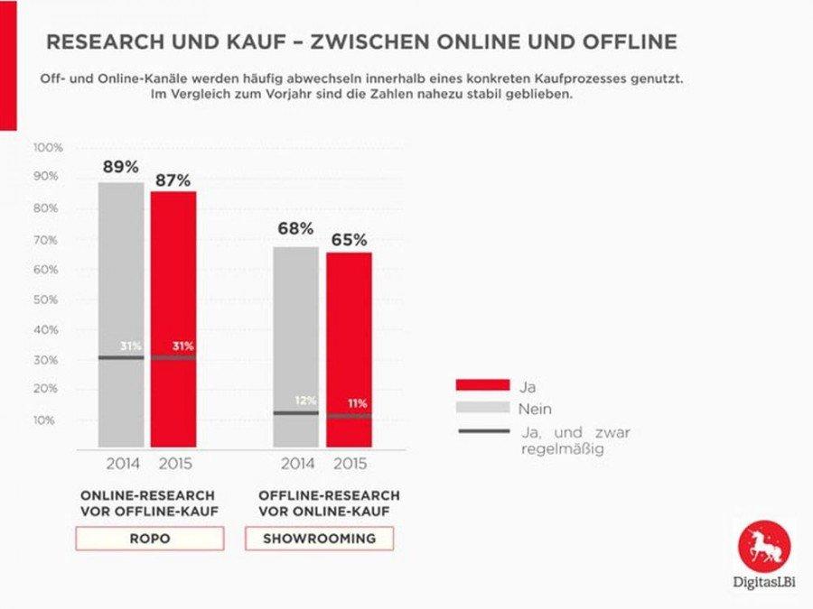 Insgesamt 87% der deutschen Konsumenten recherchieren online - kaufen dann aber im Geschäft (Grafik: DigitasLBi)