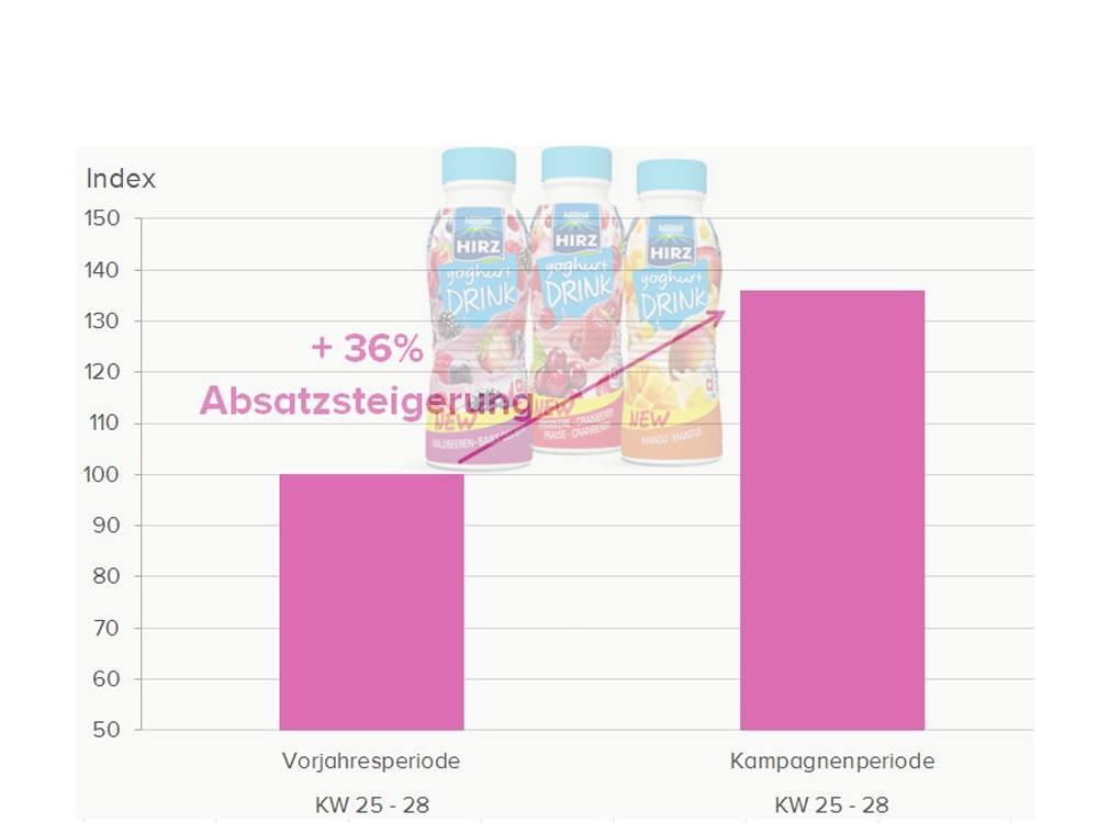 Absatzsteigerung mit Hirz Joghurt Drinks über eine kombinierte OoH Mobile Kampagne (Foto: Nestlé); Grafik: Clear Channel; Montage: invidis