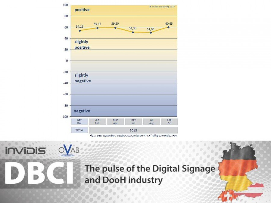 DBCI DACH Sep. /Okt. 2015 - fortlaufende Indexentwicklung (Grafik: invidis)