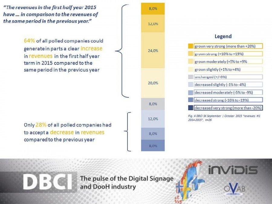 DBCI Skandinavien - Vergleich zwischen 2014 und 2015 (Schätzung) (Grafik: invidis)